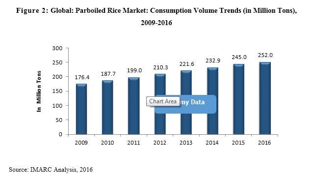 Một số thị trường nhập khẩu gạo đồ lớn tại châu Phi